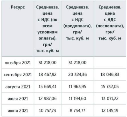 На украинской бирже цена газа достигла 1170 Долл за 1000 кбм